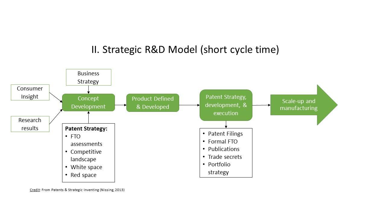 การพัฒนาผลิตภัณฑ์เชิงกลยุทธ์ (Strategic Product Development