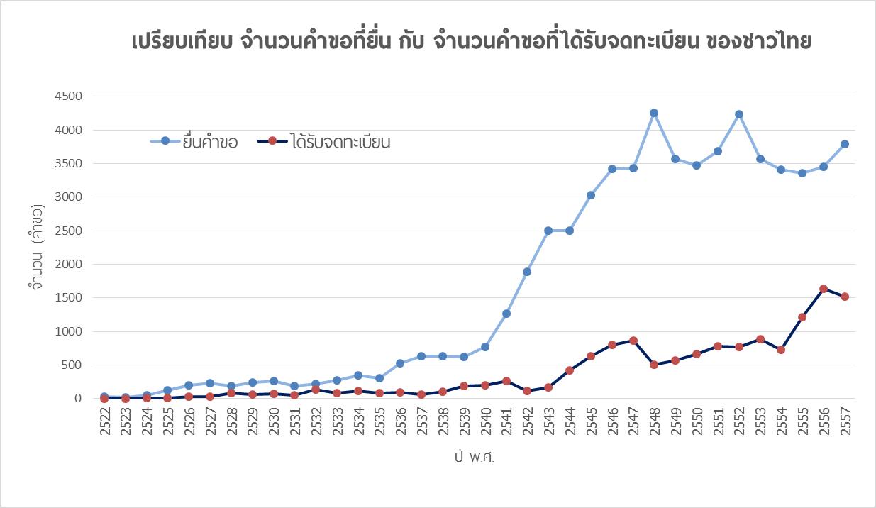 คนไทยได้รับจดสิทธิบัตร